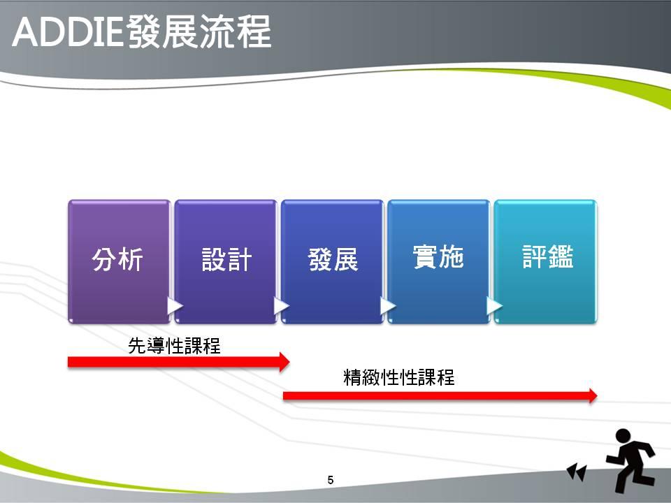 依据系统化教学设计流程,以addie(分析,设计,发展,实施,评鉴)步骤